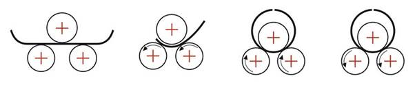 Cách máy lốc tôn điện đa năng hoạt động